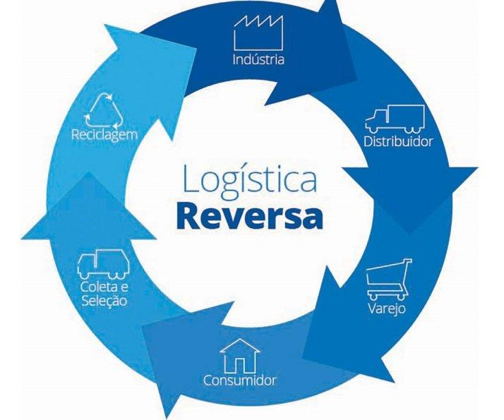 Logística reversa, aproveitamento de resíduos e preservação ambiental | Por Dilmar Isidoro